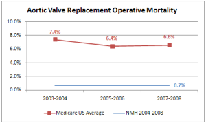 Aortic valve replacement mortality graph