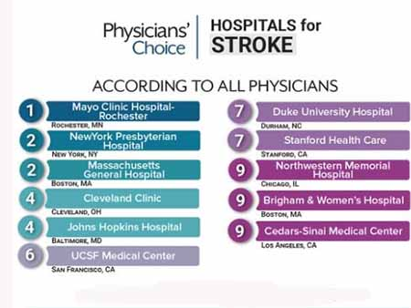 Medscape Physician Stroke Top Hospital