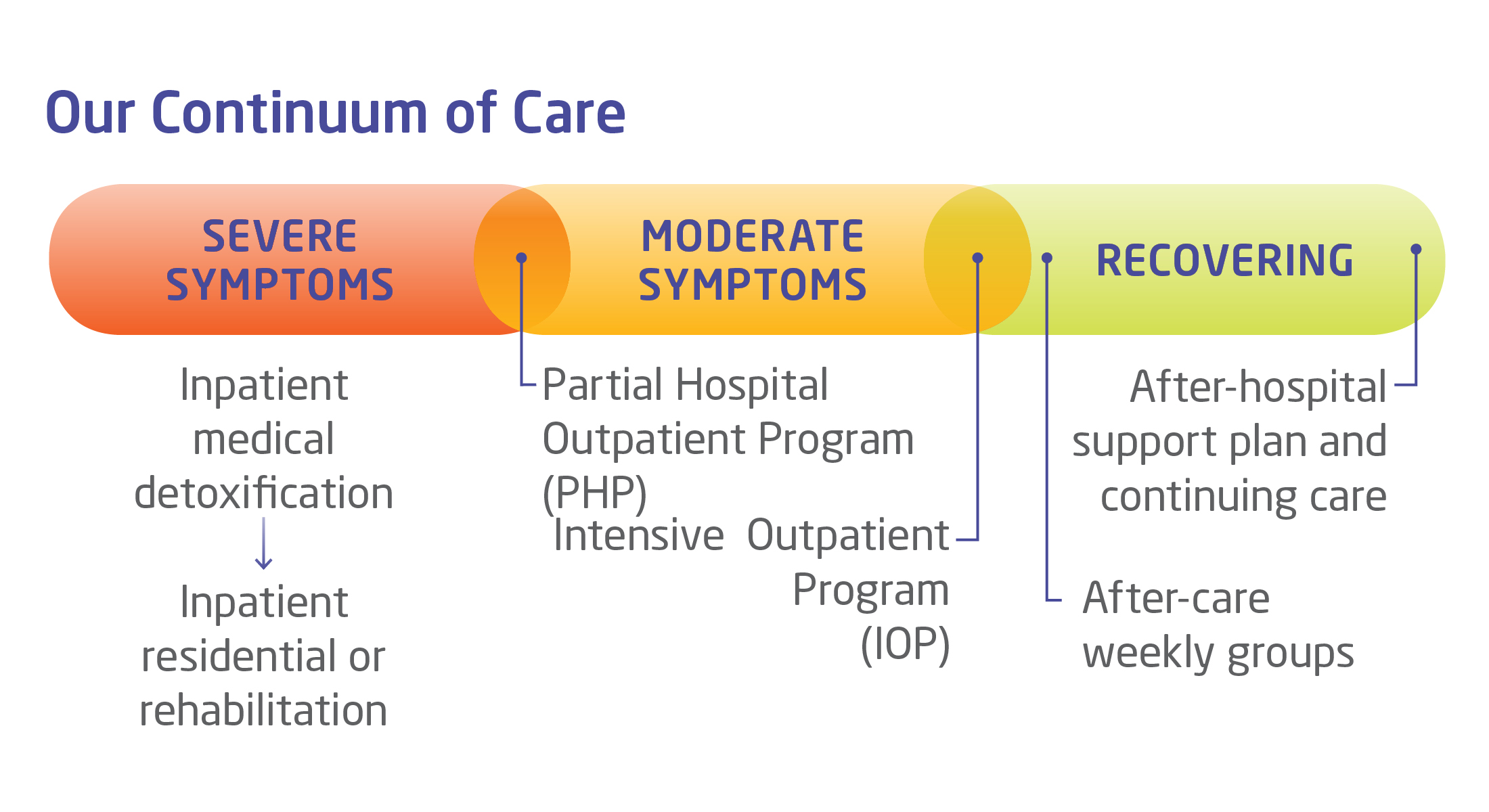 continuum of inpatient care Our continuum of care is tailor-made for each individual simply put, it means that we are with you for as long as it takes.