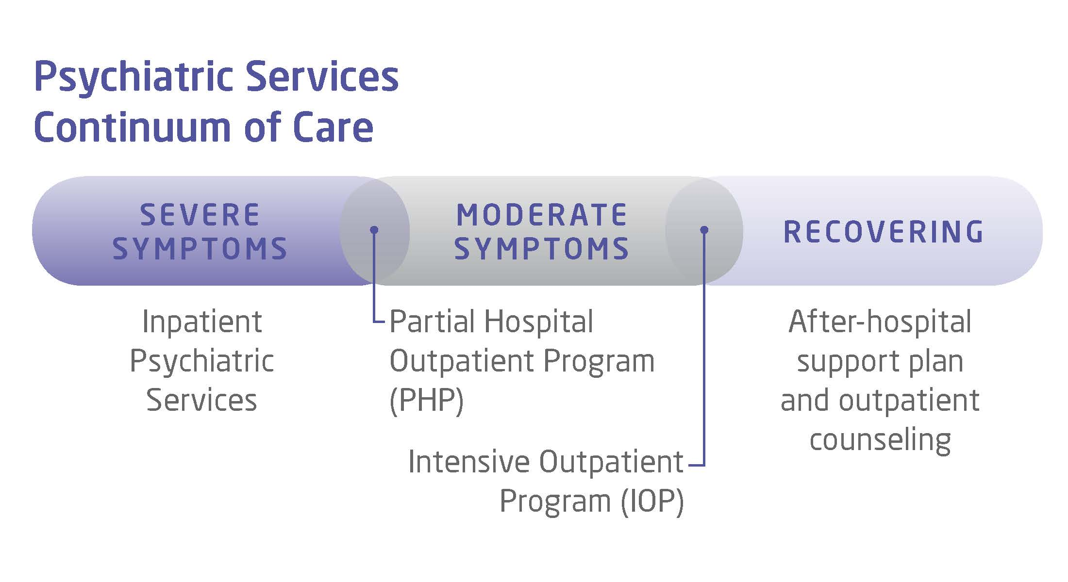 northwestern-medicine-continuum-of-care-for-psychiatric-services