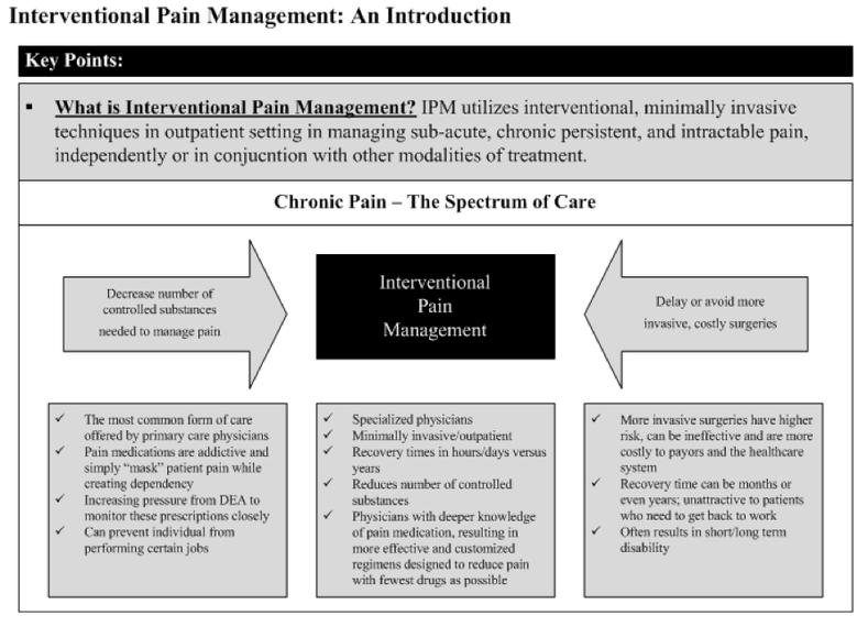Intro to pain management chart