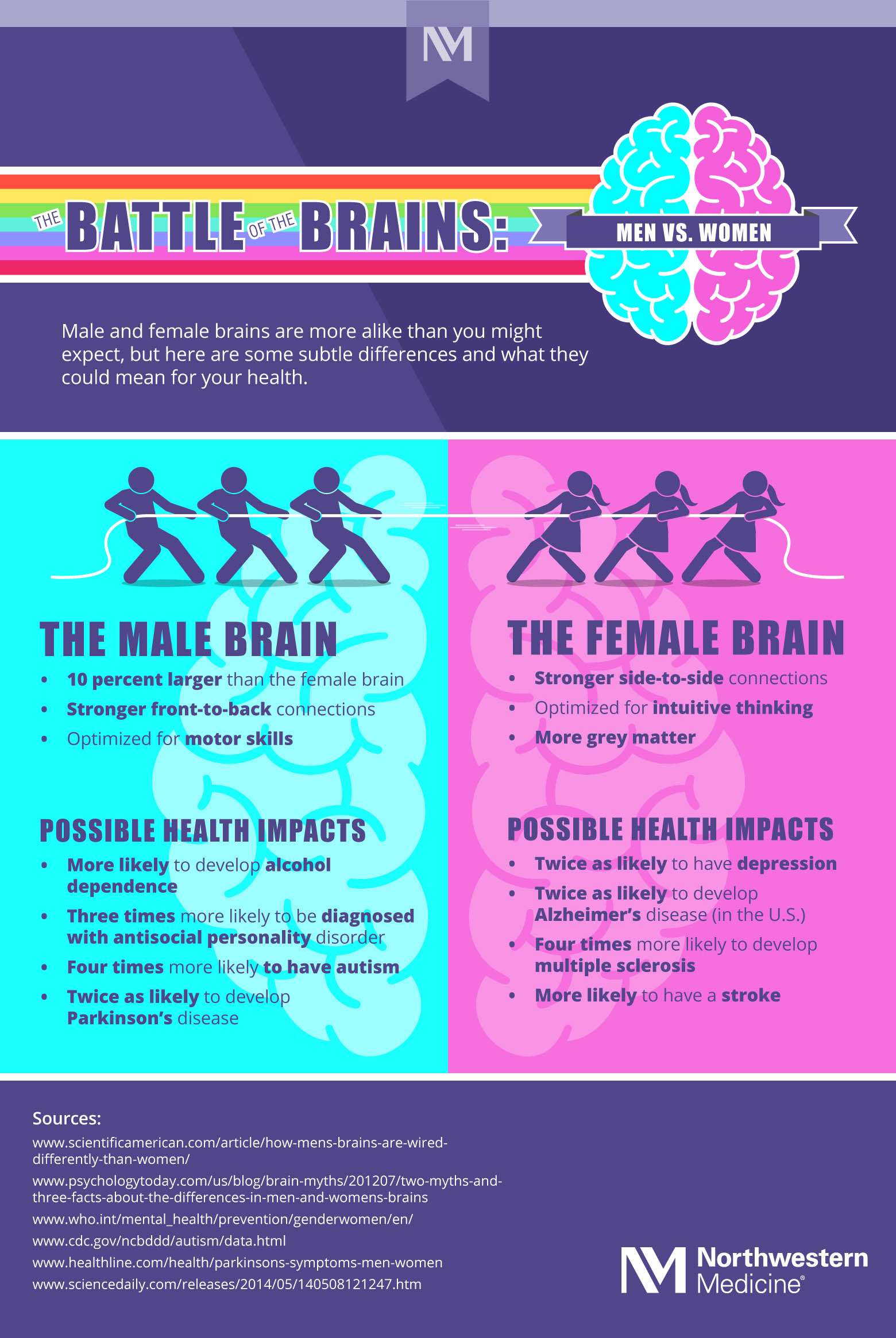 Battle of the Brain: Men Vs. Women (Infographic)