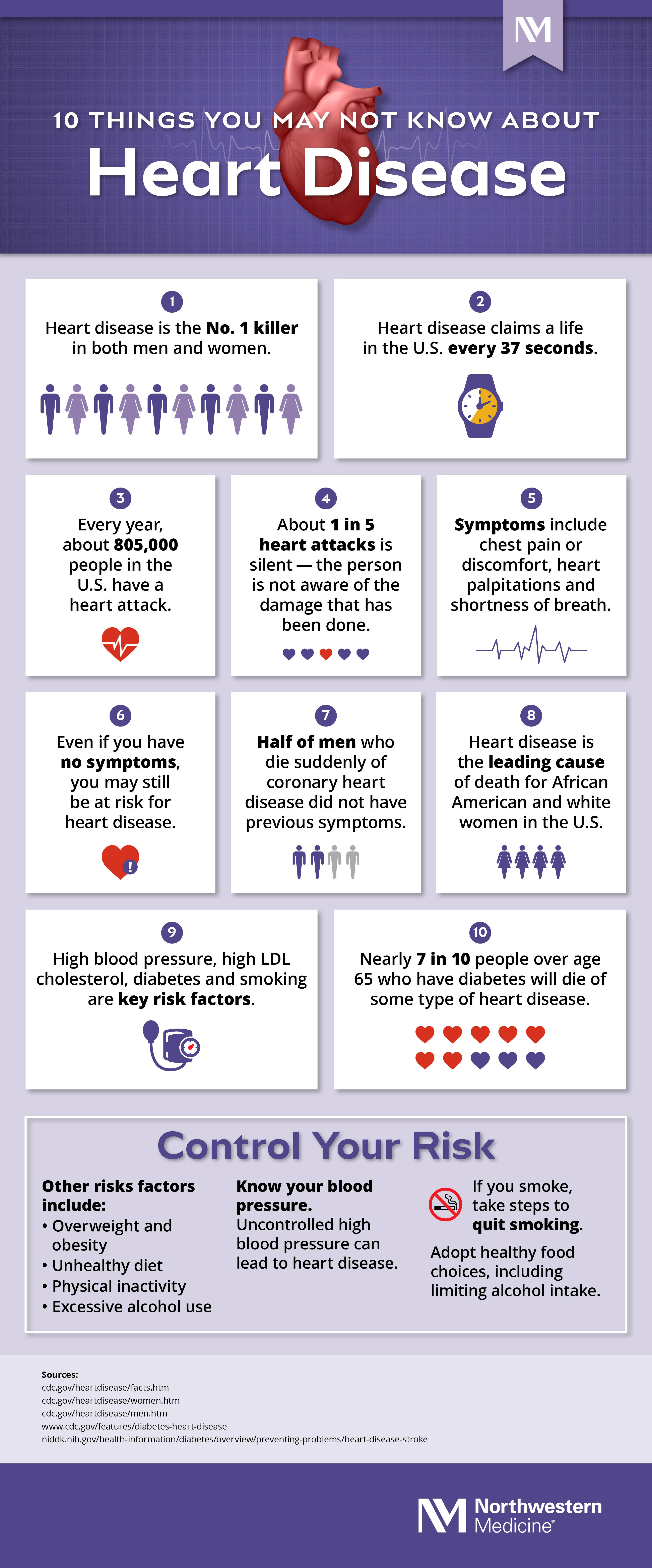 10 Things You May Not Know About Heart Disease [Infographic]