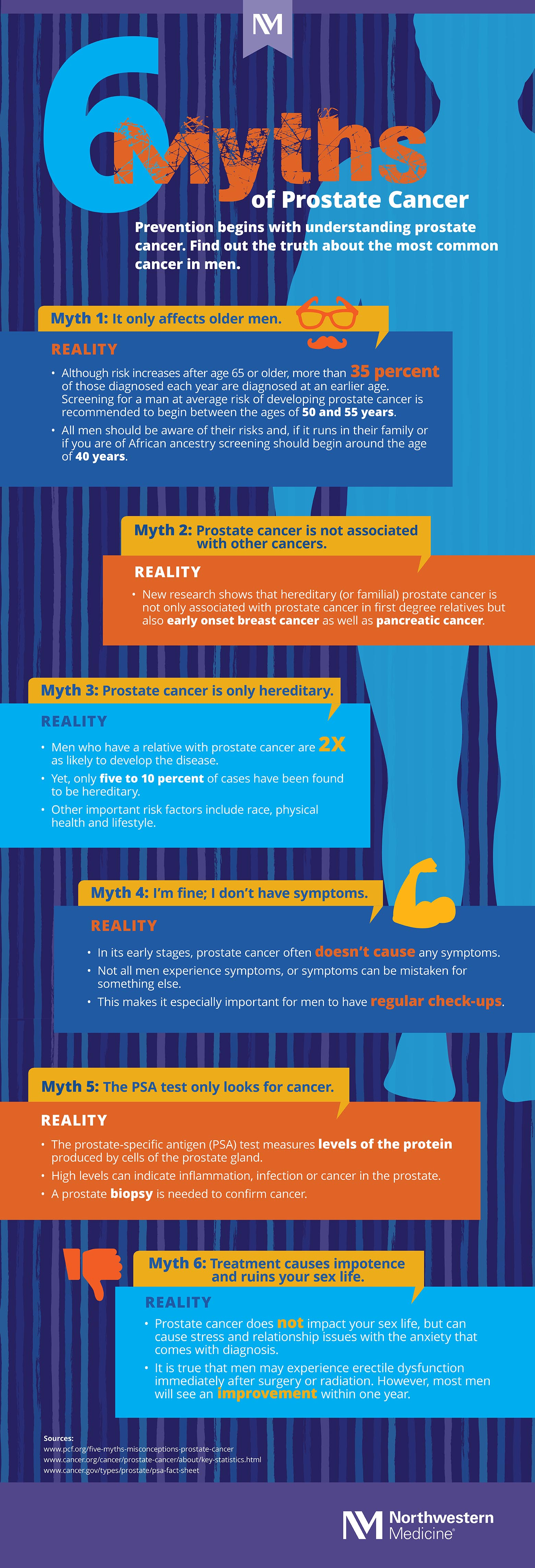 6 Myths of Prostate Cancer (Infographic)