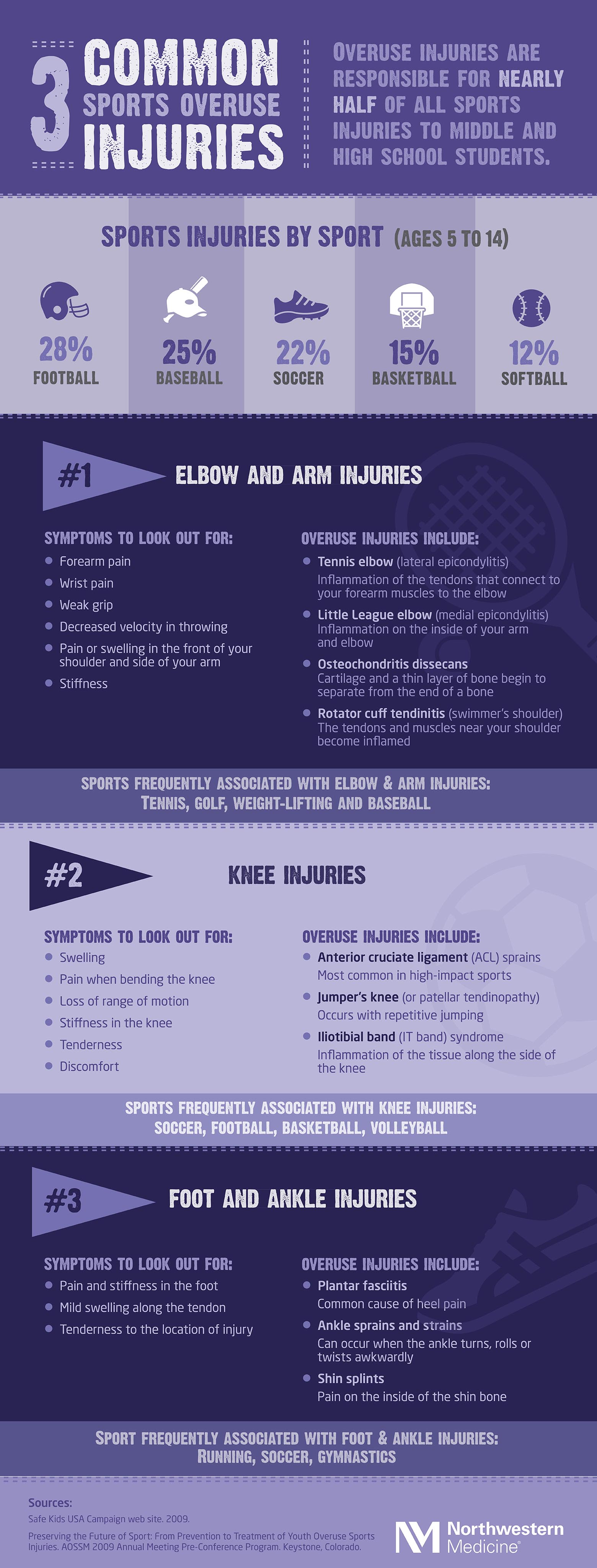 common-sports-injuries-infographic