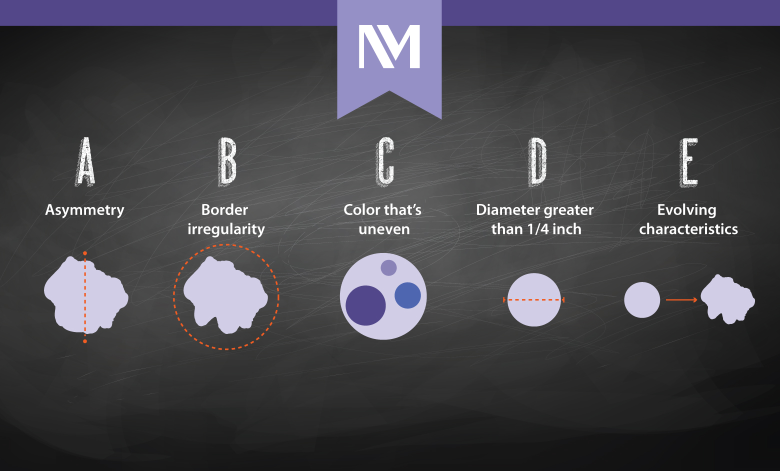 nm-ABCD-of-melanoma_infographic