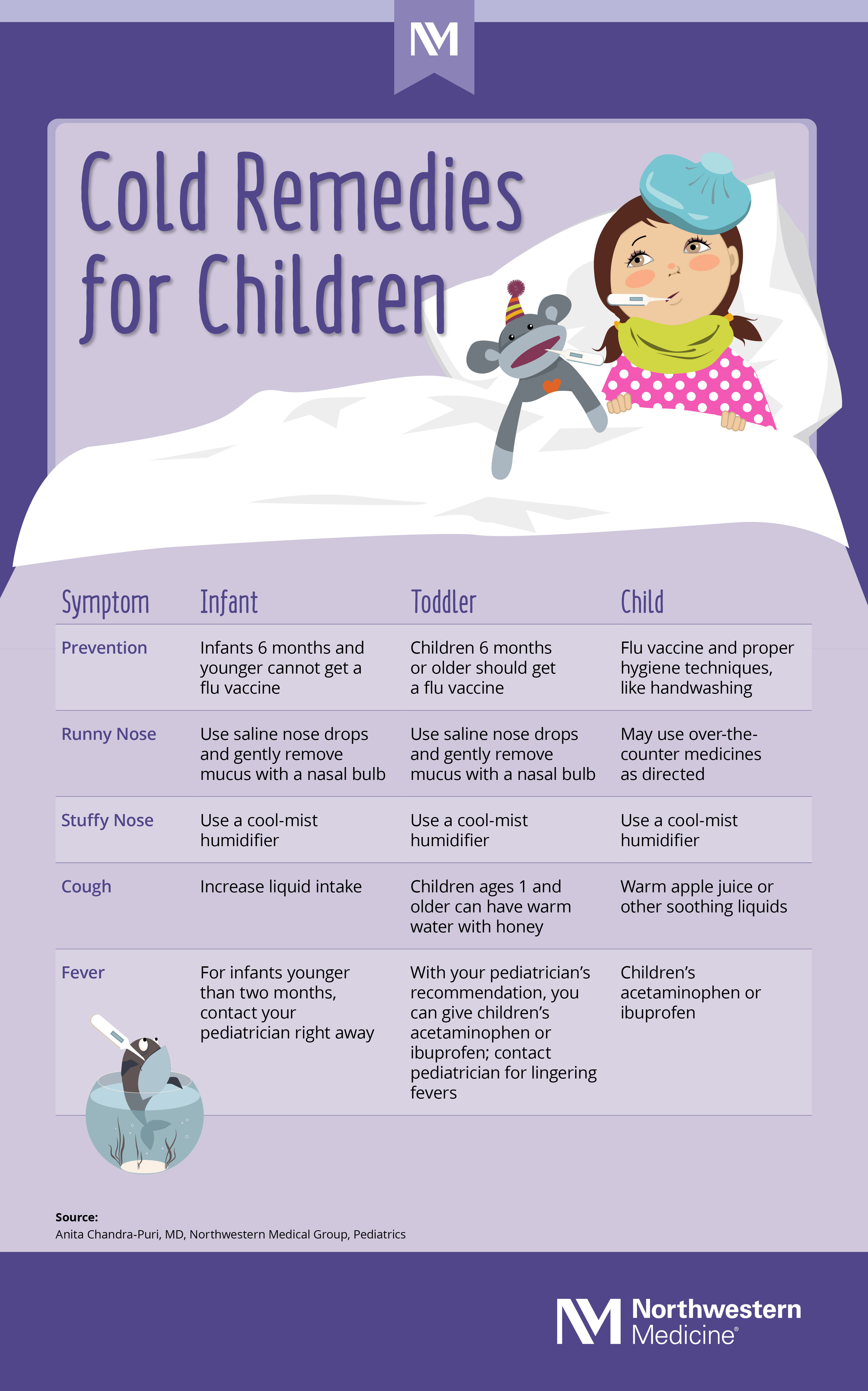 /sitecore/media library/Northwestern/healthbeat/images/healthy-tips/nm-how-to-treat-your-childs-cold_Infographic