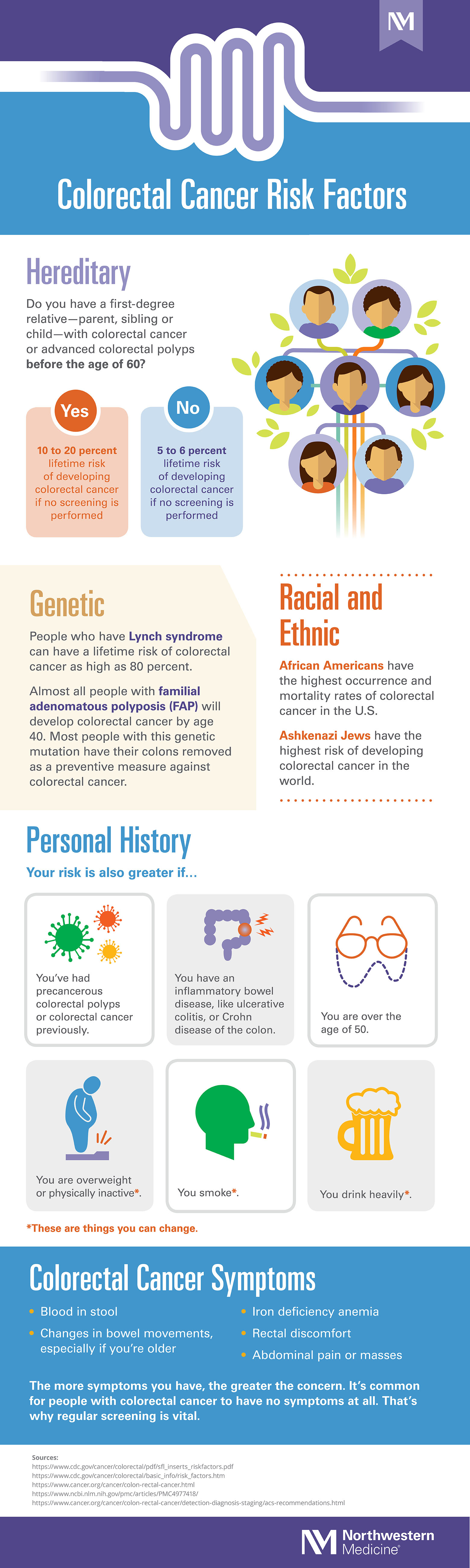 Risks And Signs Of Colorectal Cancer Infographic Northwestern Medicine