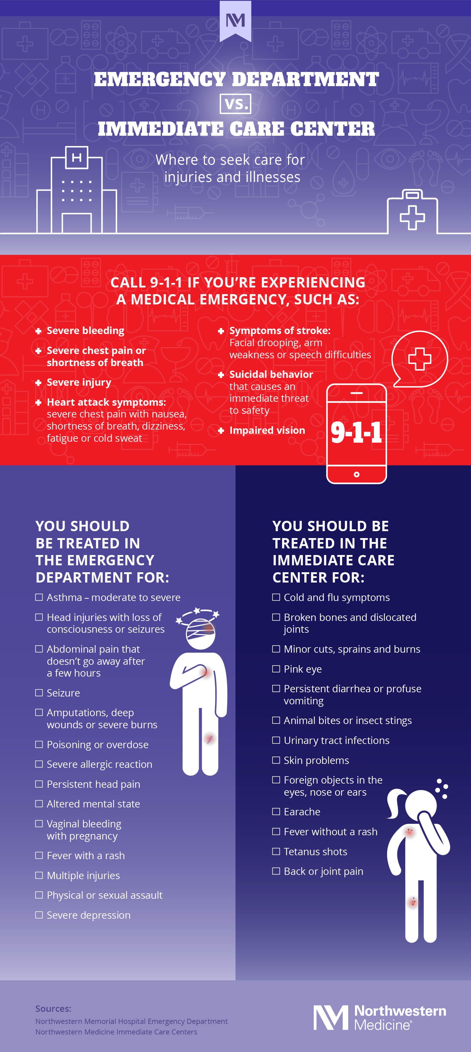 nm-should-i-go-to-emergency-department_infographic