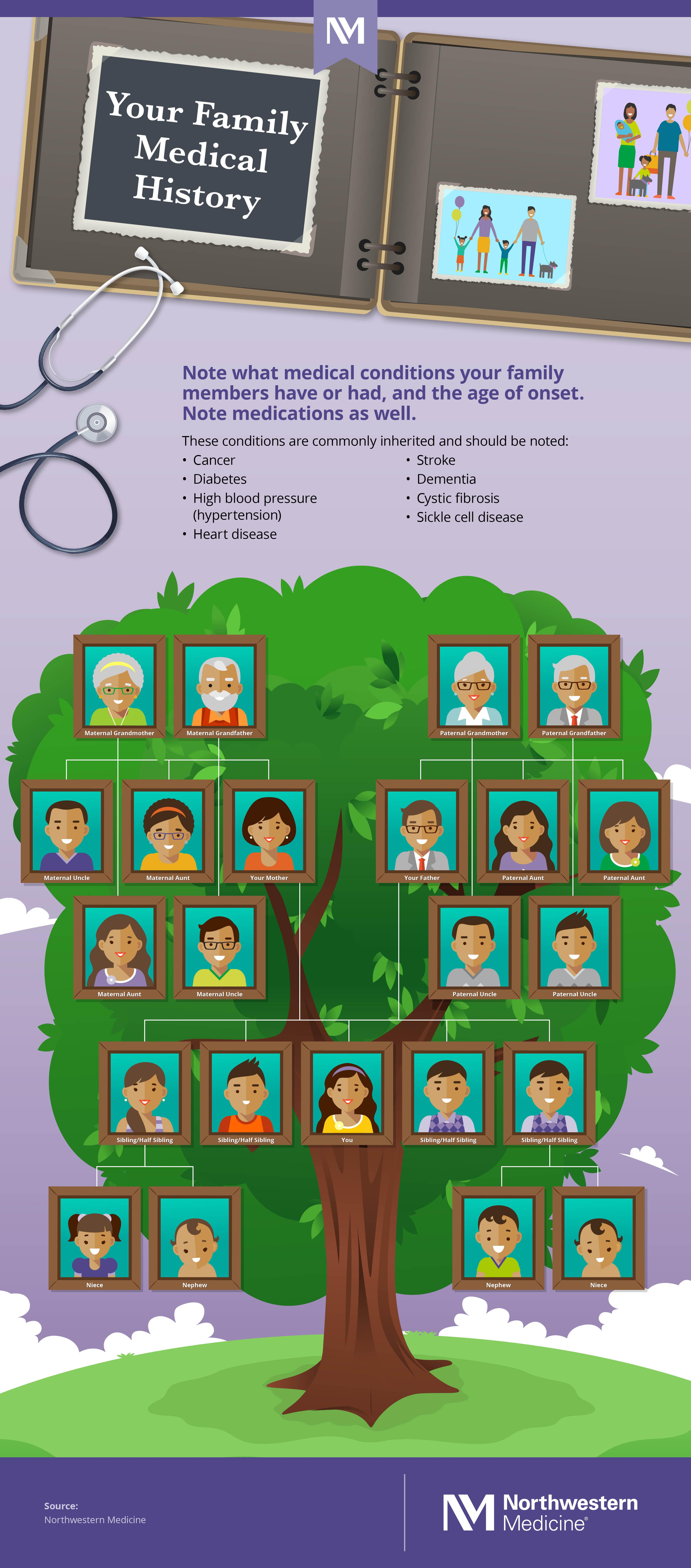 nm-why-family-history-matters_infographic