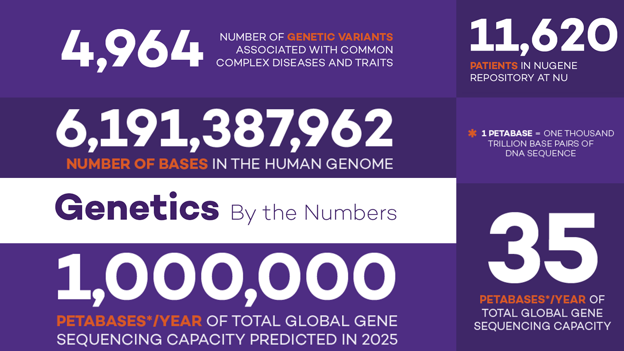 Genetics by the Numbers