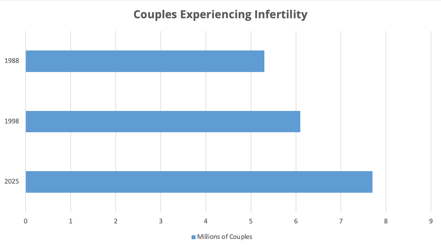chart showing the increase in infertility through the years