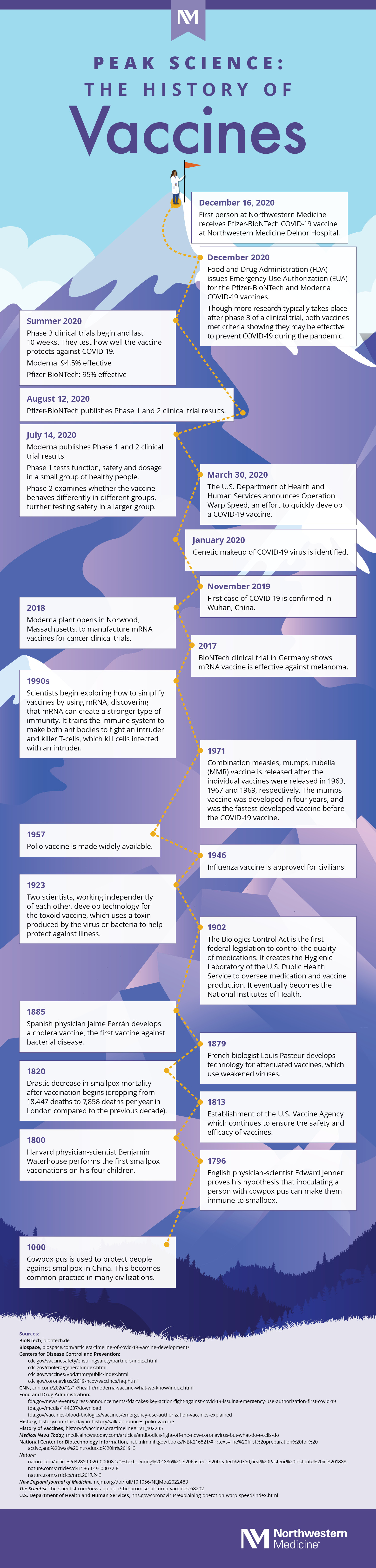 NM-History-of-Vaccines_Infographic